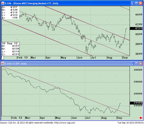 eem price and rsi to spy 091013