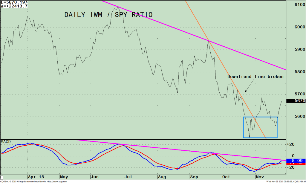112515 iwmspy ratio daily